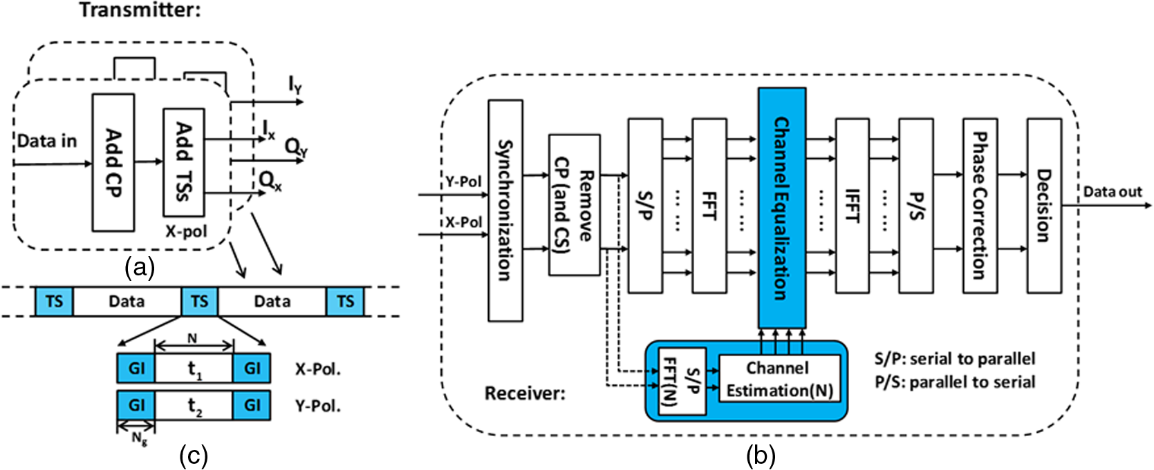 Channel estimation method using orthogonal sequences in frequency