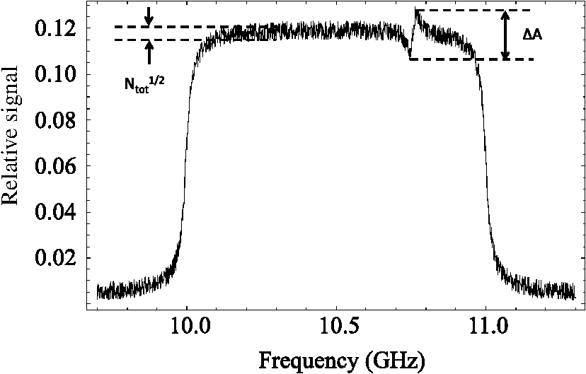 Chirped fiber Brillouin frequency-domain distributed sensing