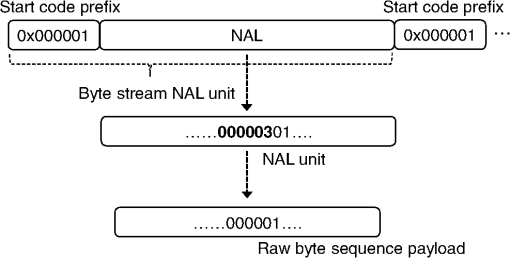 Bitstream decoding processor for fast entropy decoding of