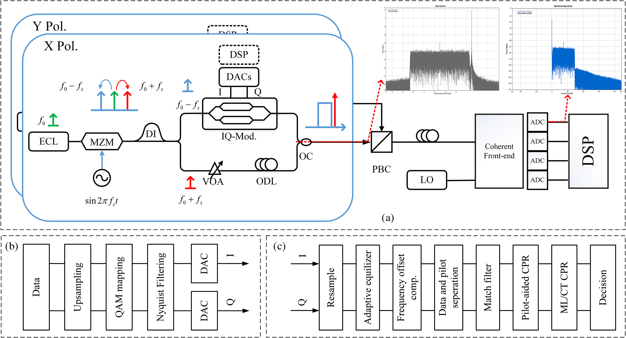 Optical Domain Scheme Of Pilot Tone Aided Carrier Phase Recovery For M Ary Psk Transmitter Block Diagram With Spectrum The Transmitted And Received Signal B Digital Processing Dsp At C Based Receiver Configuration