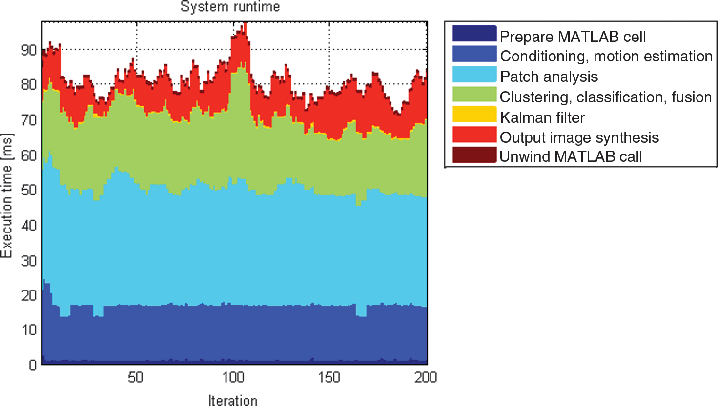 Local feature saliency classifier for real-time intrusion monitoring