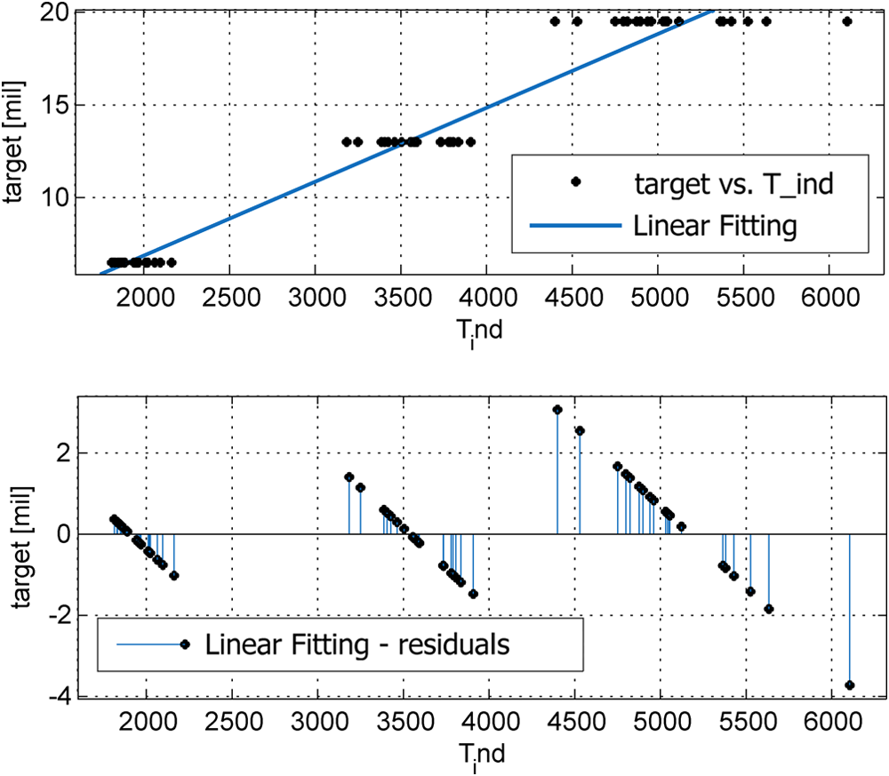 Evaluating the performance of artificial neural networks for