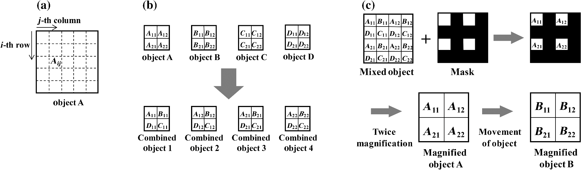 Multi Image Display System Based On Magnifier By Lens Array As Samsung Tv Parts Diagram Together With 7 Segment A Segmentation Of Target Object B Combination Segments From Objects C And D Final Generation The Proposed