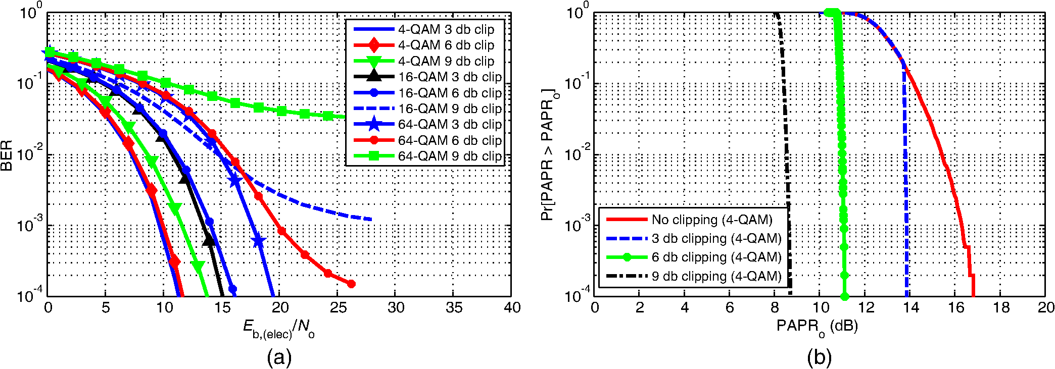 Performance Analysis Of Precoding Based Asymmetrically Clipped M Ary Qam Block Diagram Ber And Papr Acofdm With Additional Clipping In Awgn Channel A B For 4