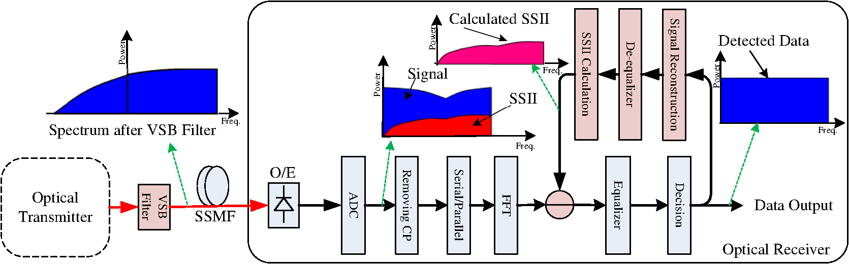Subcarrier to subcarrier intermixing interference cancellation in