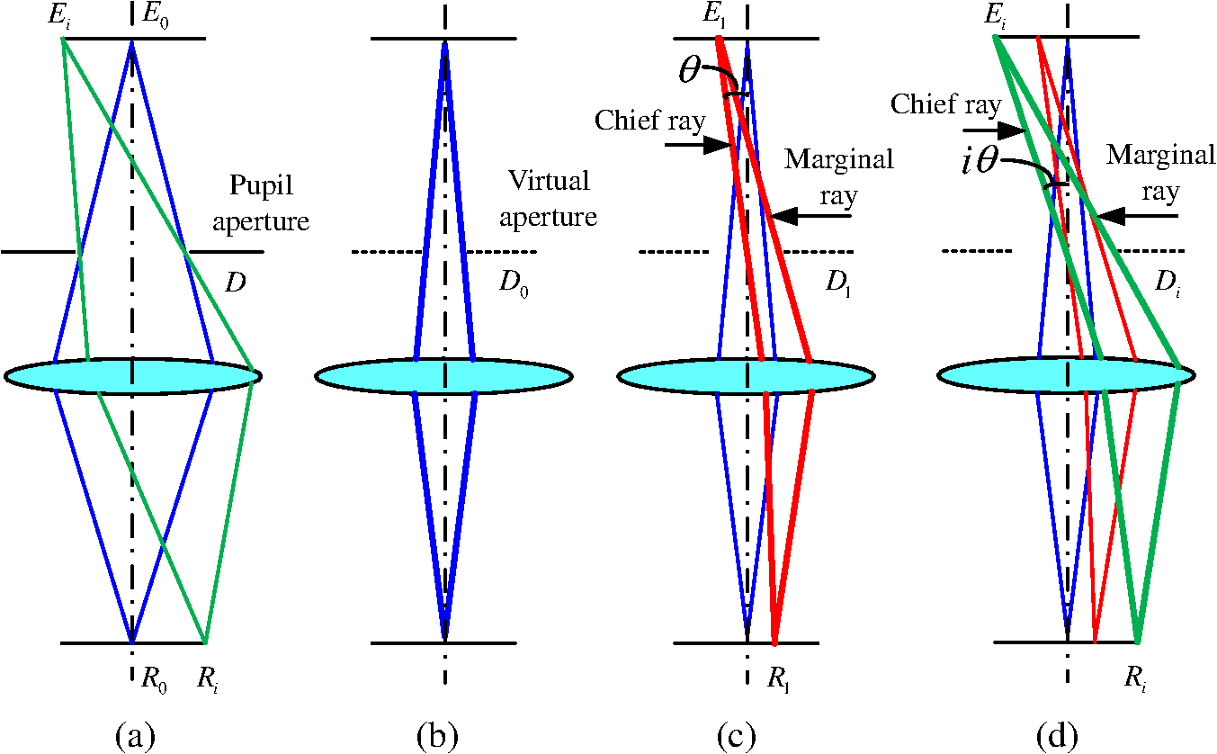 Direct design approach to calculate a two-surface lens with