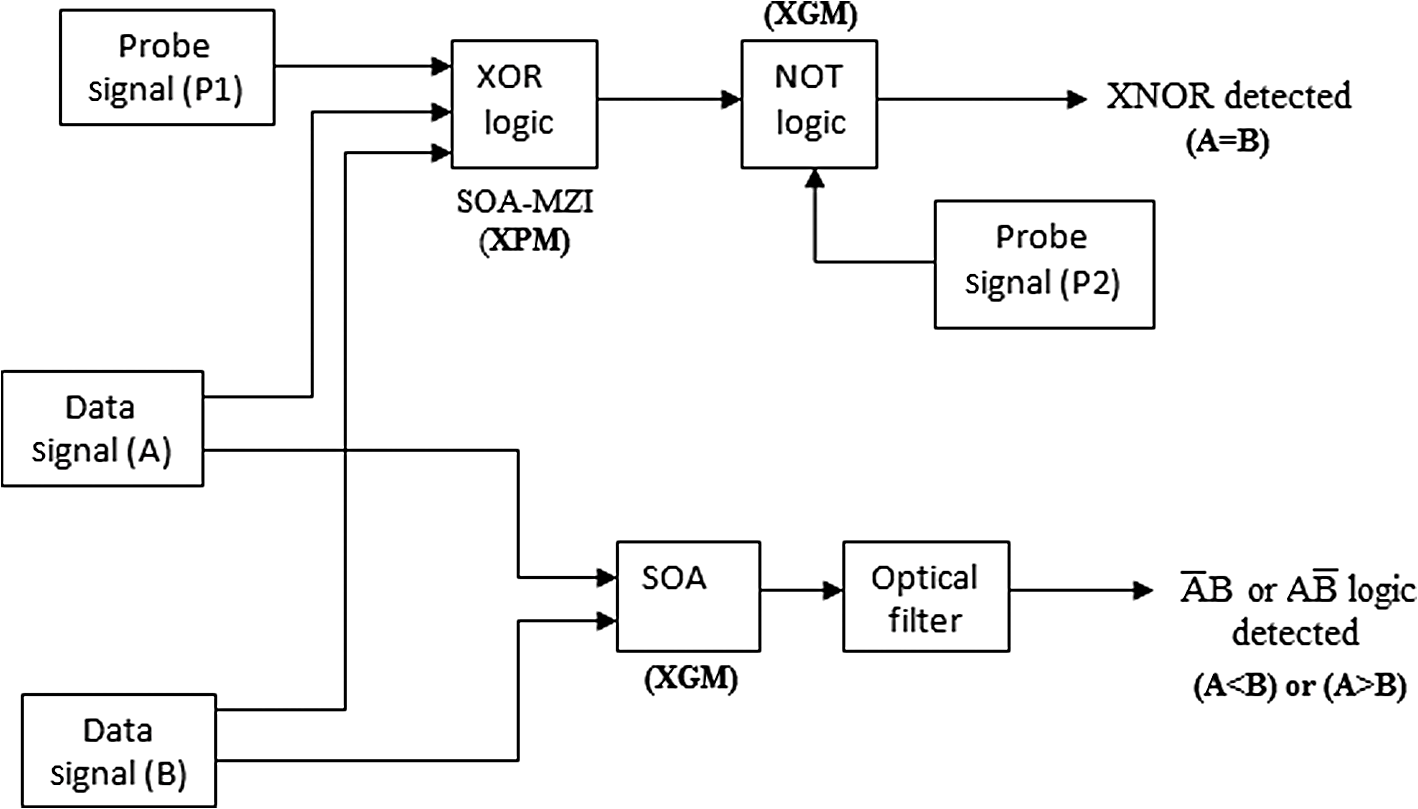 Photonic Processing And Realization Of An All Optical Digital 1 Bit Comparator Block Diagram Semiconductor Amplifier Soa Based 2