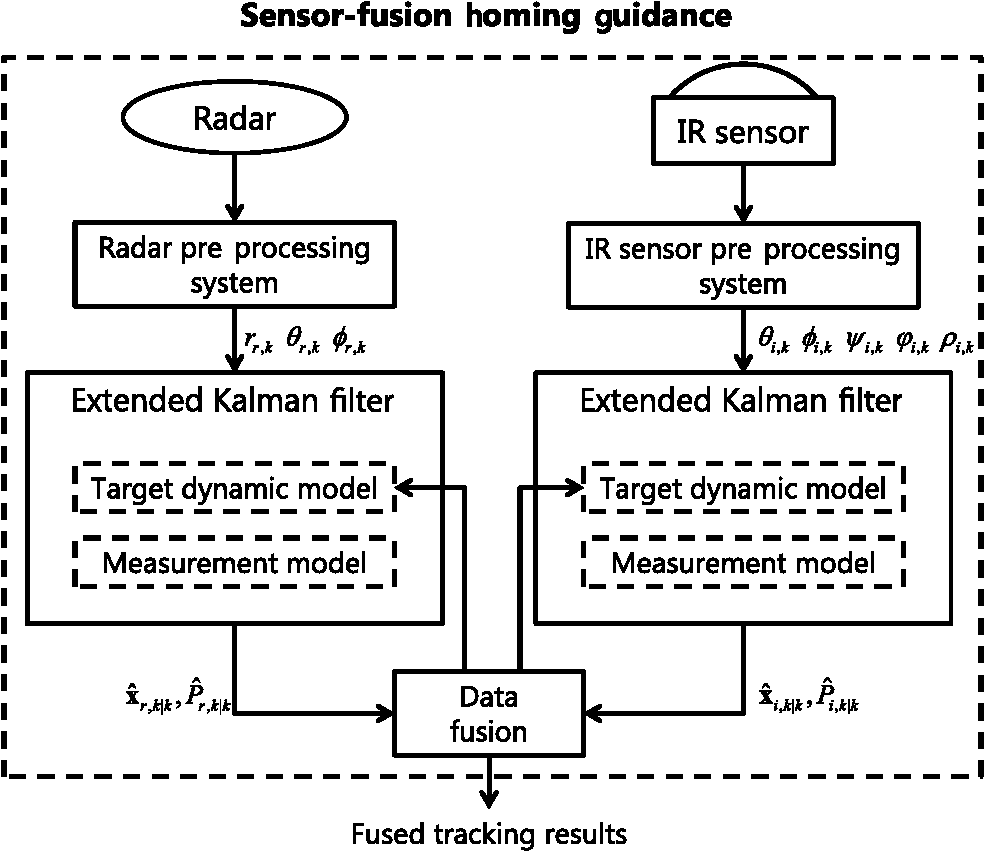 Improvement Of Track To Fusion For Dual Mode Homing Guidance Ir Sensor Diagram Block The Approach With Target Orientation Measurements System