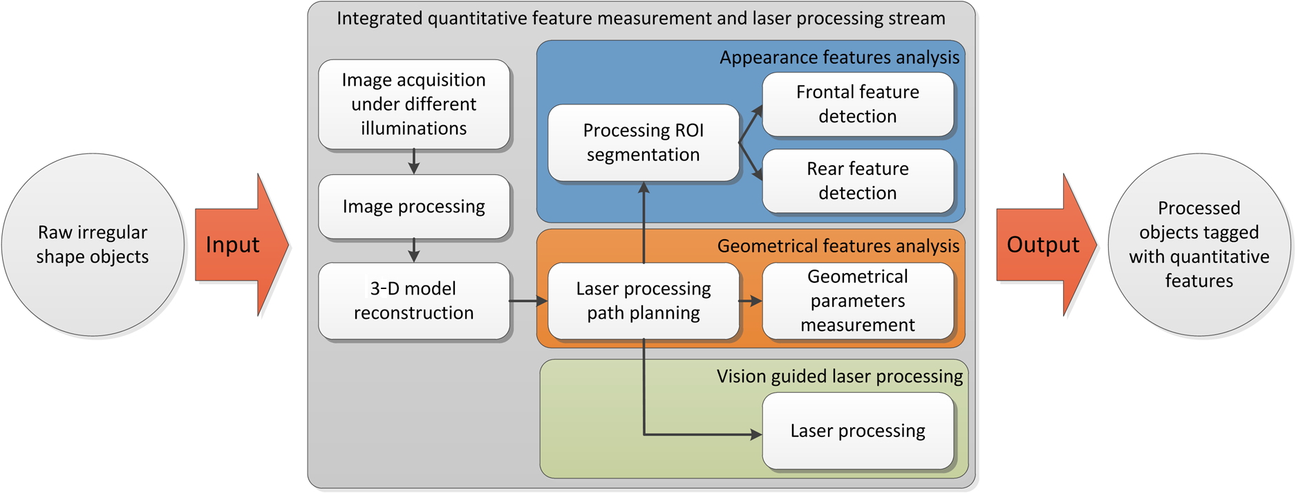 Quality inspection guided laser processing of irregular