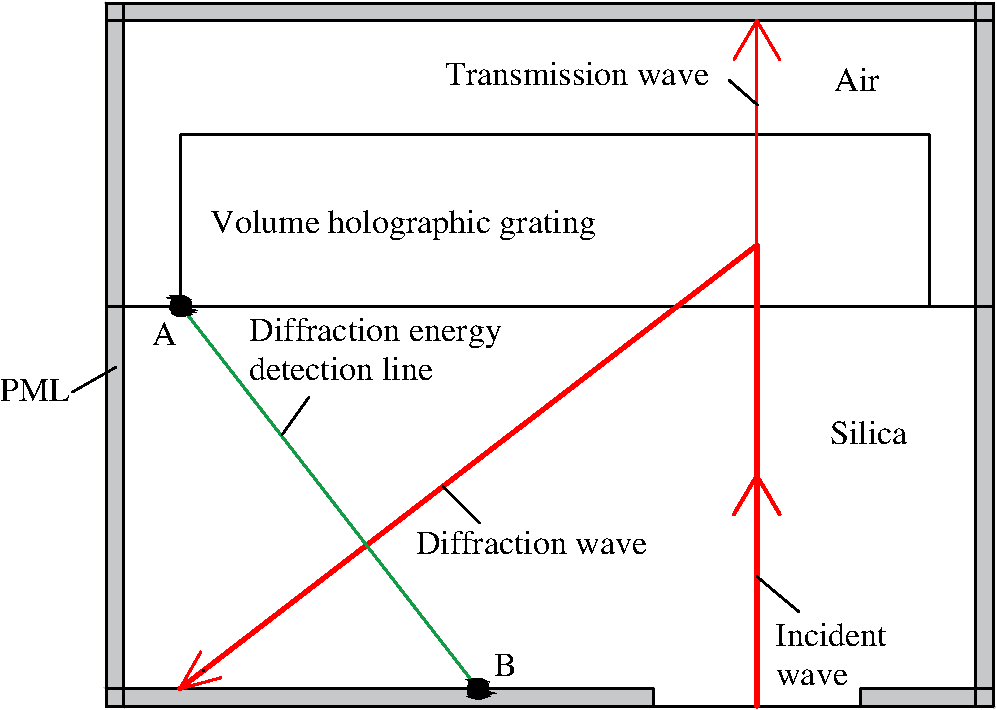 Design of a multiplexing grating for color holographic waveguide