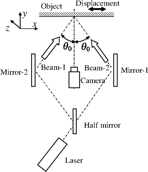 Development Of In Plane And Out Of Plane Deformations Simultaneous