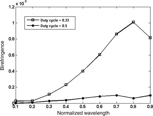 Birefringence And Large Mode Area Analysis Of Segmented Cladding