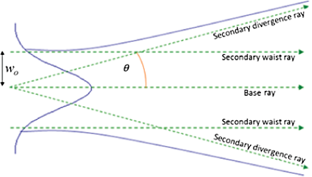 Modeling physical optics phenomena by complex ray tracing