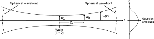 led spherical wavefront