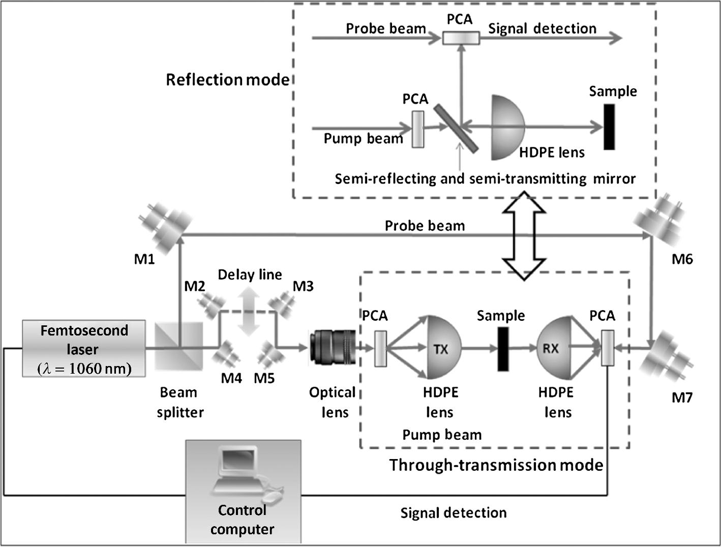 Spectroscopic study of terahertz reflection and transmission