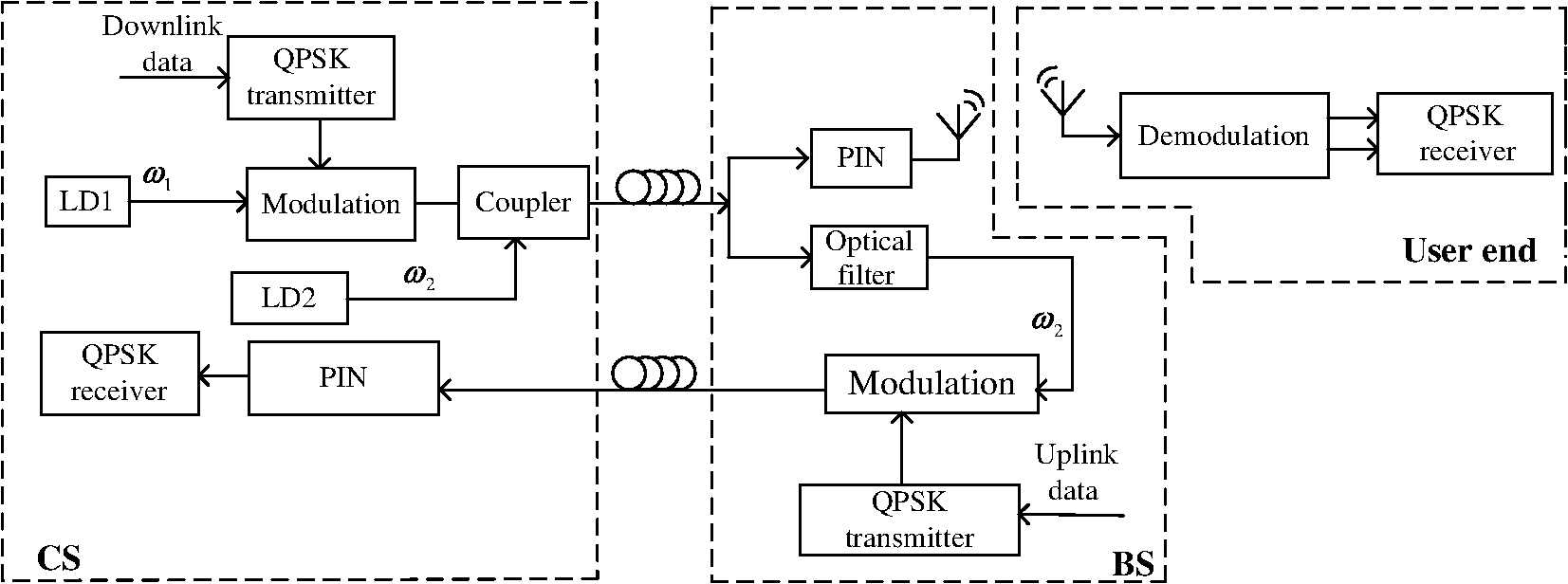 Efficient Phase Switch Quadrature Shift Keying Modulation Radio Control Link And Ask Amplitude The Proposed Architecture Of Over Fiber Qpsk Rof System