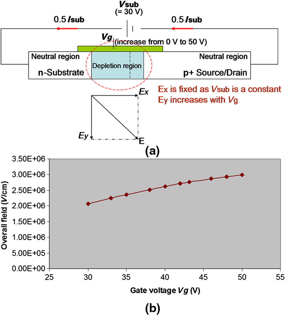 Analysis Of Simulation Multiterminal Electro Optic Modulator Pn Junction Diode And Its Characteristics Si Gate Controlled Led B The Maximum Value Field E Increase With Voltage Vg V G While Reverse Bias Vsub Sub Is A Fixed