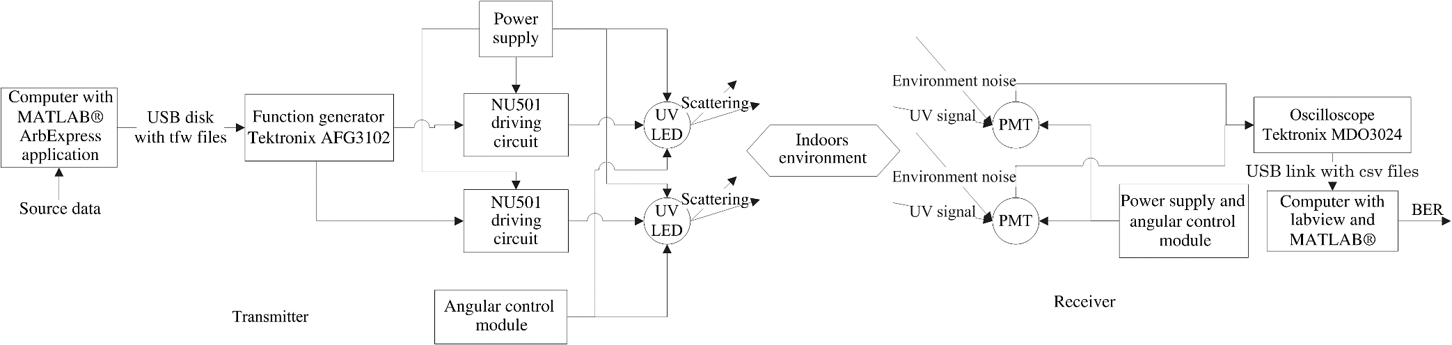 Simulation and experimental research on the Alamouti code