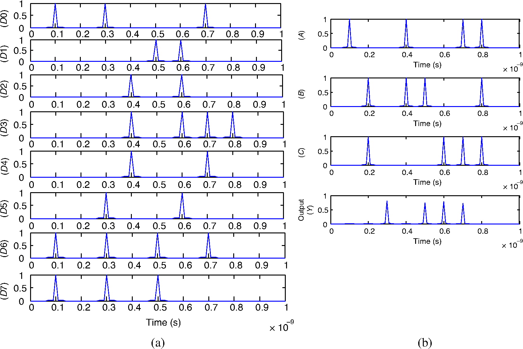 Performance Of Optical Microring Resonator As Multiplexer And All 8 To 1 Logic Diagram B Waveforms Select Lines A10010011 A 10010011 B01011001 01011001 C01000111 C 01000111 Simulated Output Waveform 81 Mux