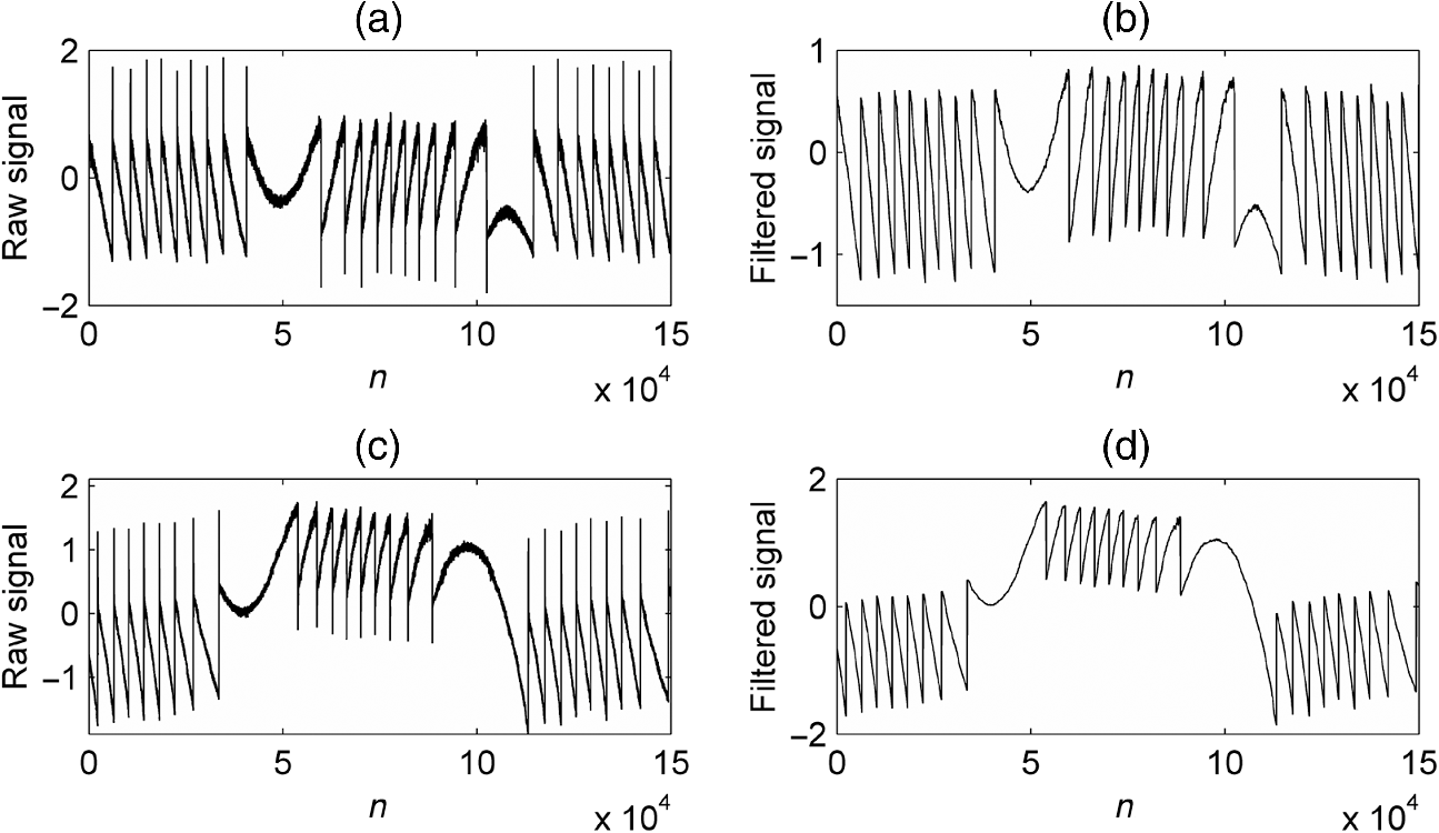 Eliminating influence of transient oscillations on a self