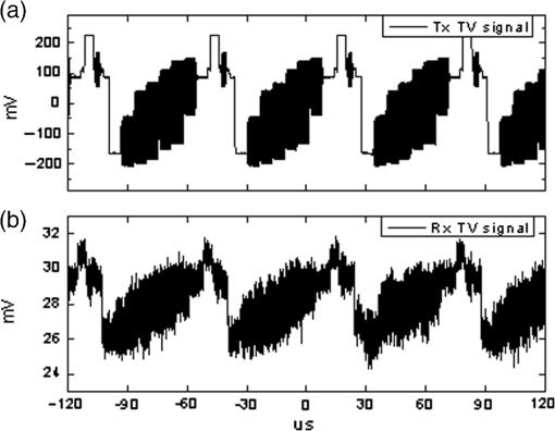 Practical application of a bidirectional microwave photonic