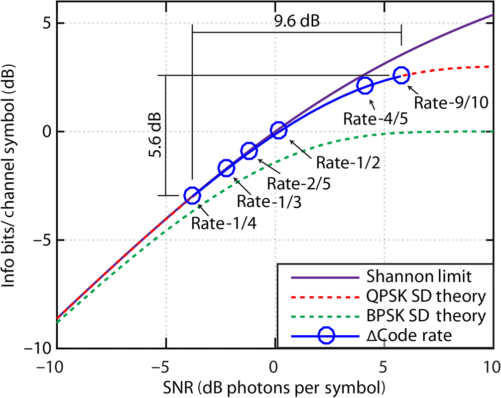 Demonstration Of A Variable Data Rate Free Space Optical