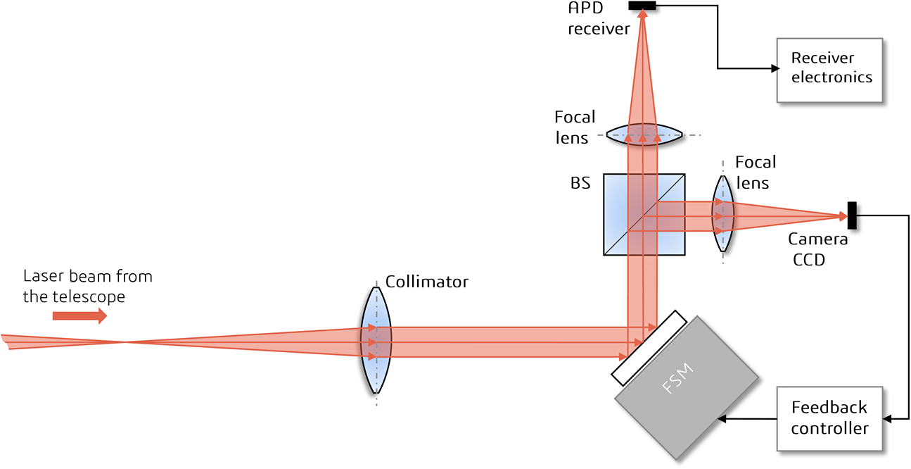 nanosatellite optical downlink experiment design simulation and rh spiedigitallibrary org Fiber Optic Cable Schematic Fiber Mux Block Diagram
