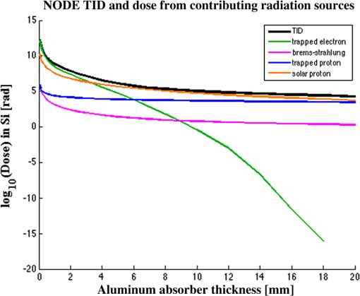 Nanosatellite optical downlink experiment: design