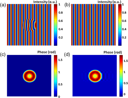 Unwrapping free Hilbert transform-based phase retrieval