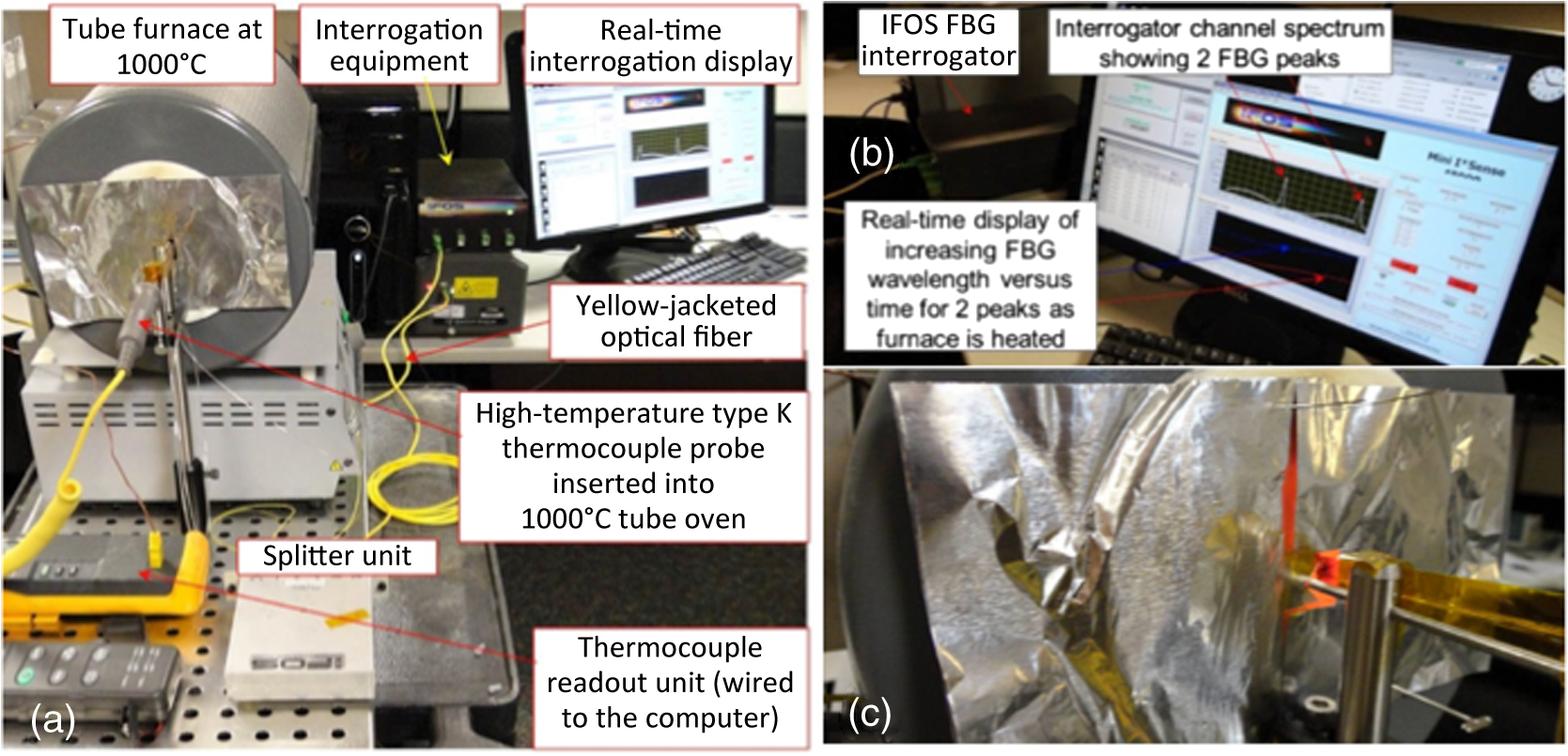 Fiber Optic Temperature Profiling For Thermal Protection System Heat Viking C 1000b Wiring Diagram B Zoom Of Fbg Interrogation Readout Showing Real Time Tracking Wavelengths One End Furnace At 1000c With Reference Thermocouple Probe And