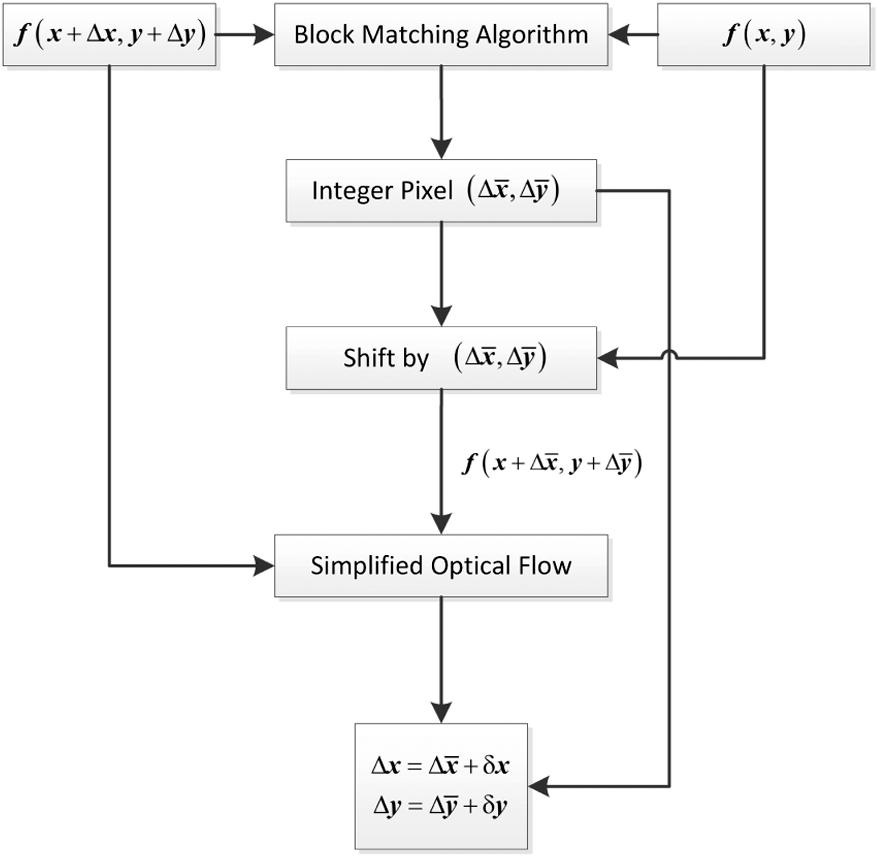 Vision-based displacement measurement sensor using modified Taylor
