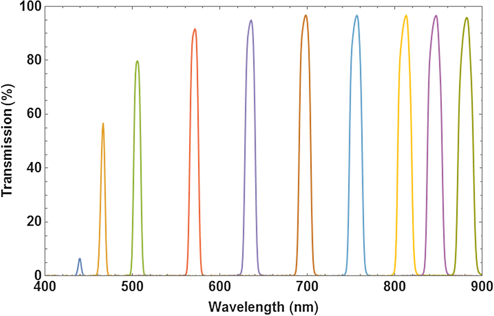High spatial resolution hyperspectral camera based on a