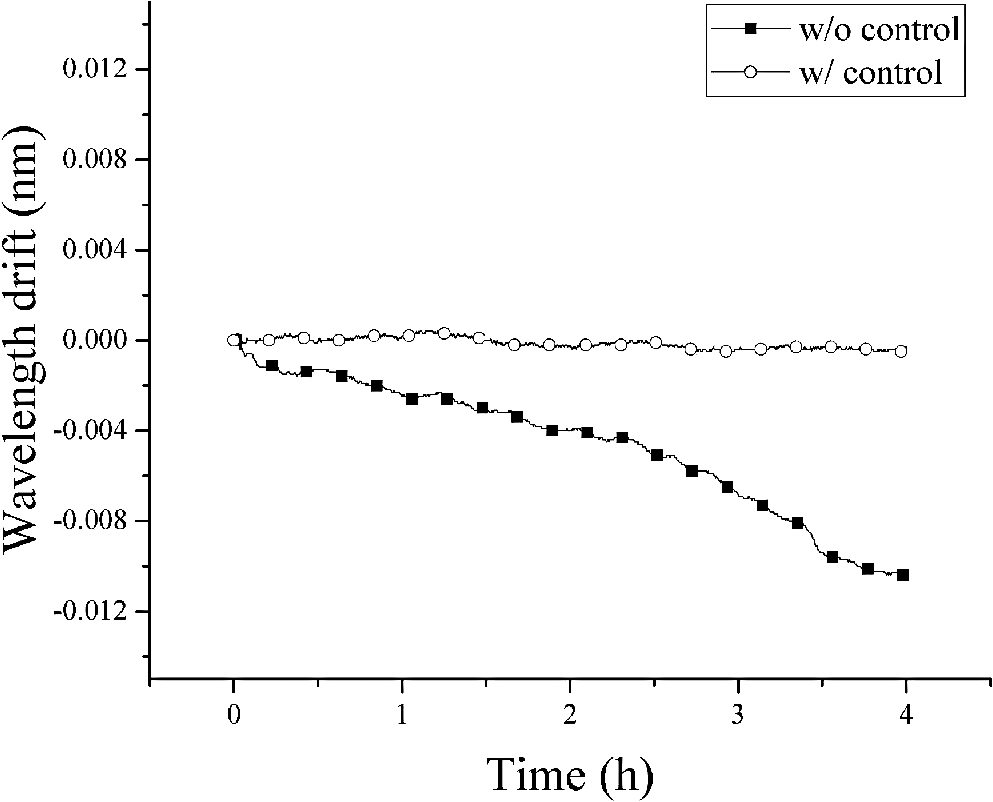 Wavelength Stabilization Of A Semiconductor Laser Using Heat Pump For Diodes Circuit Wiring Diagrams Stability The When Proposed Method Is Applied Open Circle Line Or Not Square