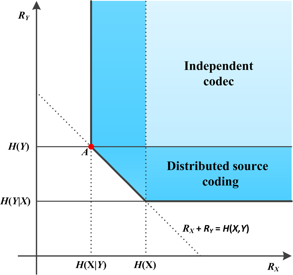 Distributed lossless compression algorithm for hyperspectral images