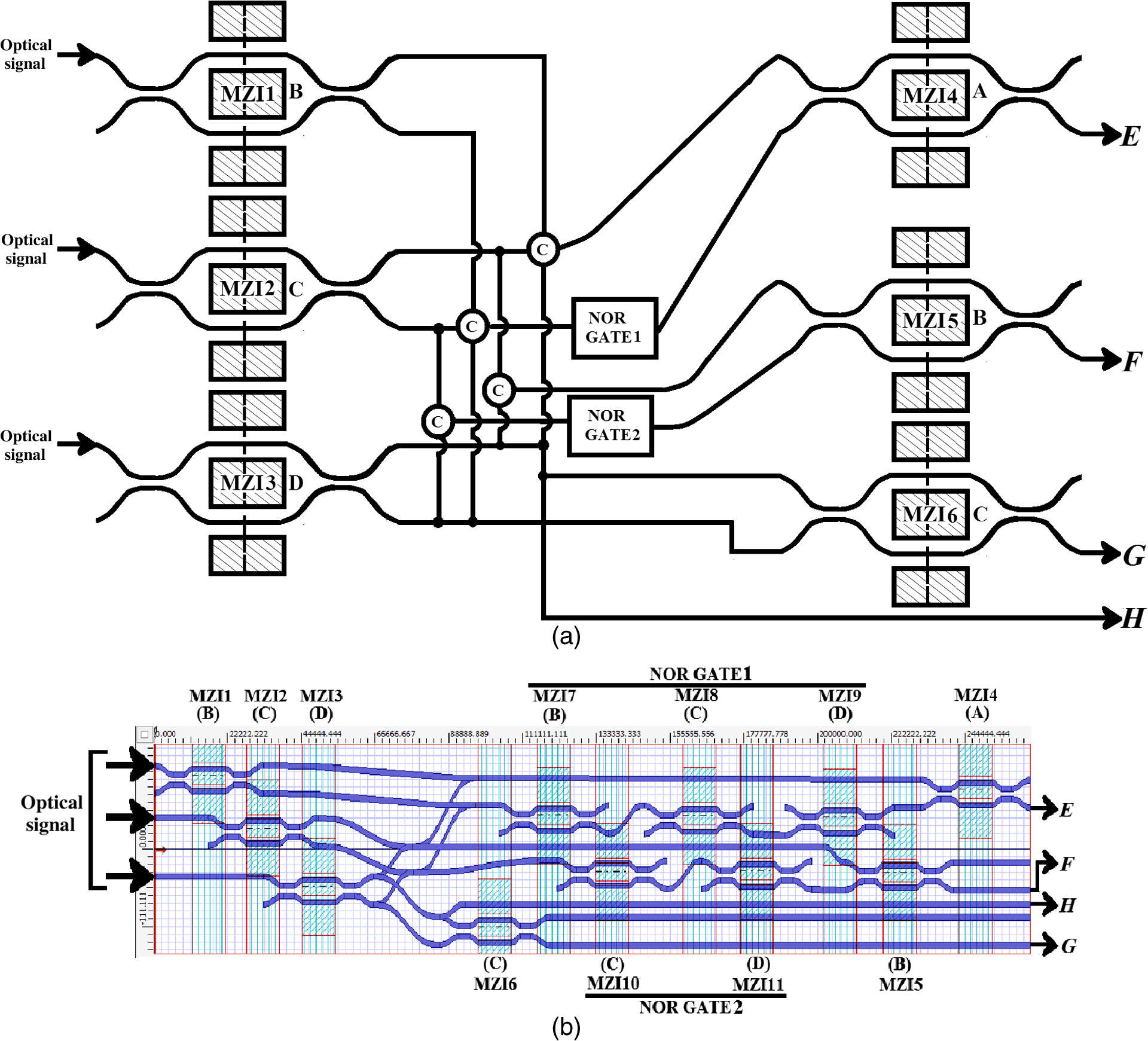 Optical 1s And 2s Complement Devices Using Lithium Niobate Based 1 S Circuit Diagram A Schematic Layout Of Device B Bpm