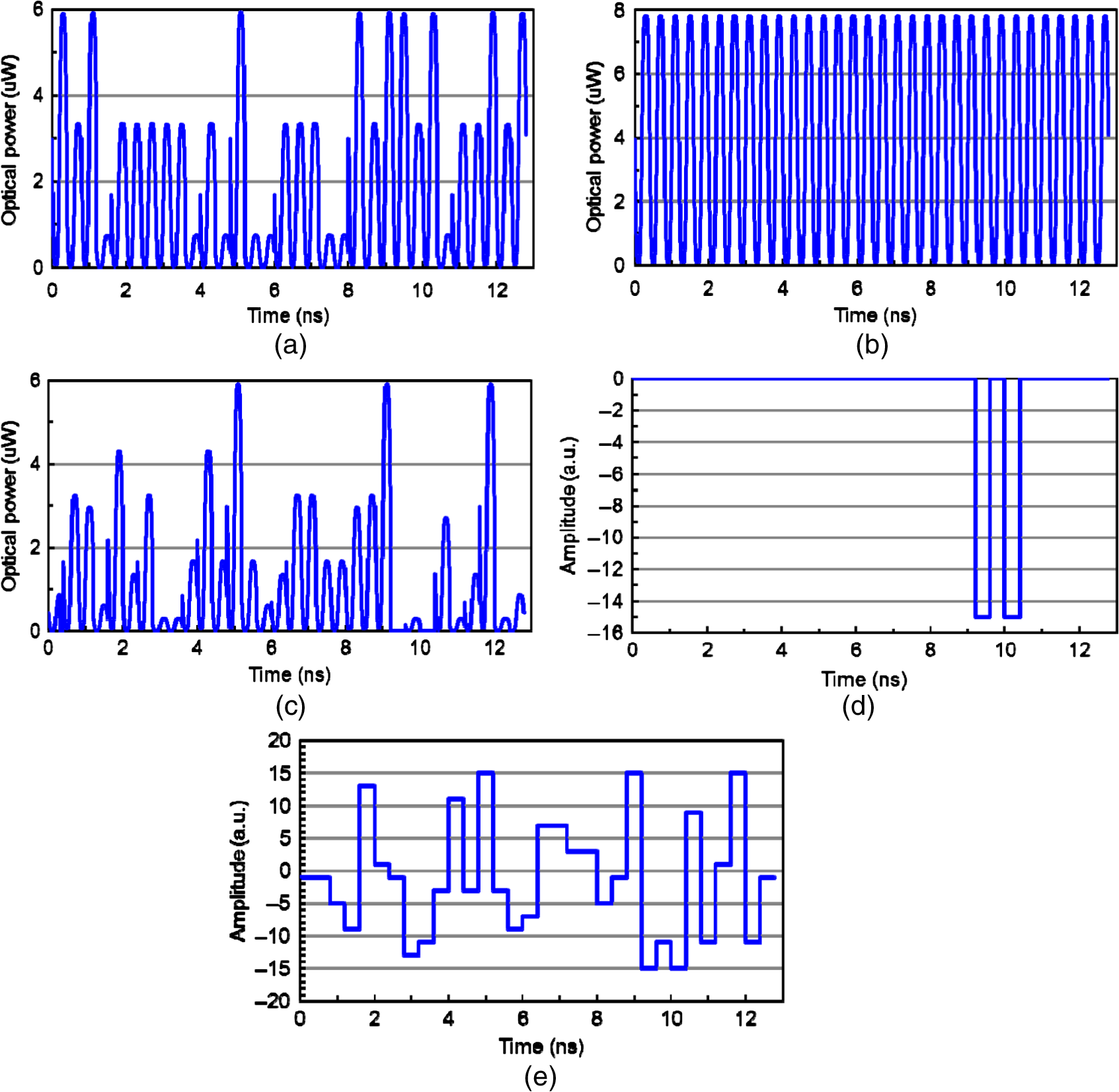 Noise Tolerance In Optical Waveguide Circuits For Recognition Of 5hz 5mhz Function Generator Circuit Is Shown The Chart D Electric Output Signal From Port 1 Postprocessing And E Multilevel Thresholder