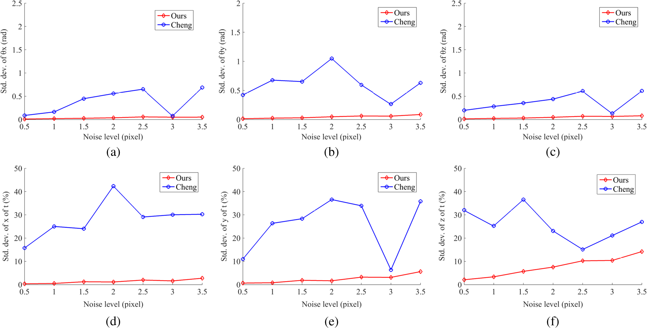 Relative pose estimation of a lander using crater detection