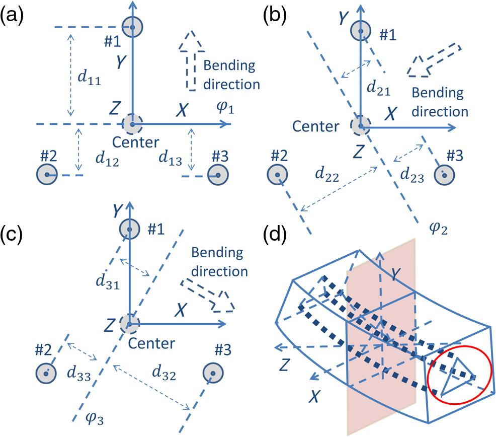 Terahertz Range Interrogated Grating Based Two Axis Optical Fiber Pressure Sensorworkingconstructioncircuit Diagram Fig 4