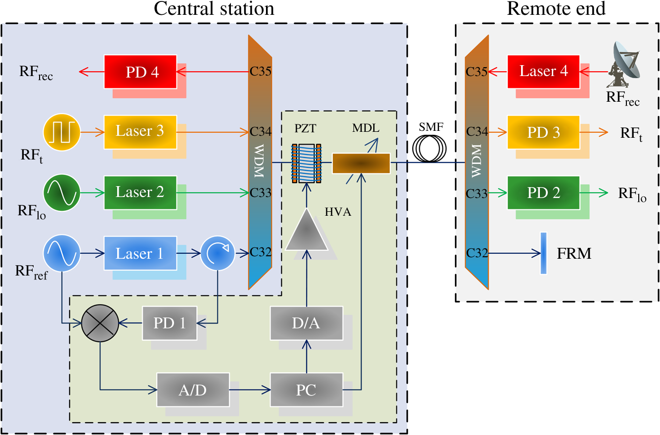 Multifunction-stabilized photonic link for antenna array