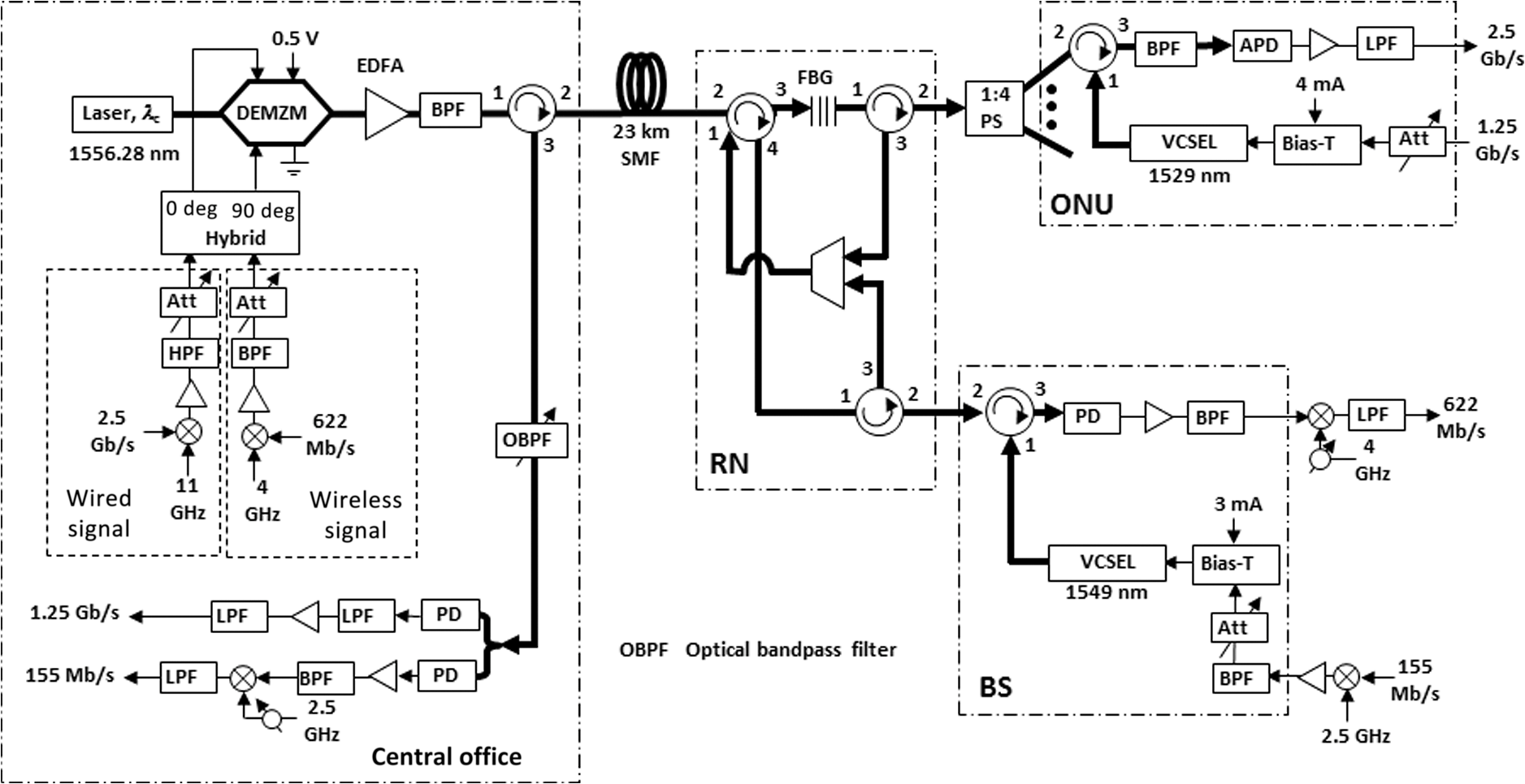 Review Of Physical Layer Networking For Optical Wireless Integration Including Fiber Optics Boom Control On Wiring Home With Optic Experimental Setup Full Duplex Demonstration Incorporating Interface In Rn