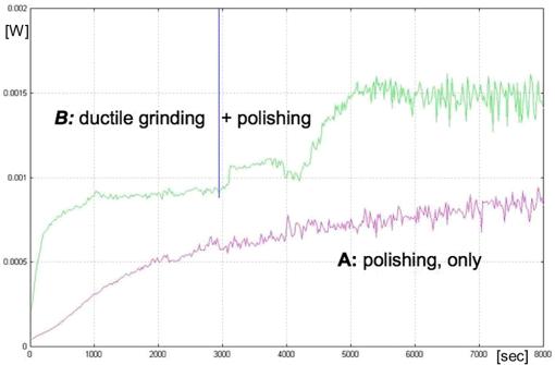 Process optimization in optical fabrication