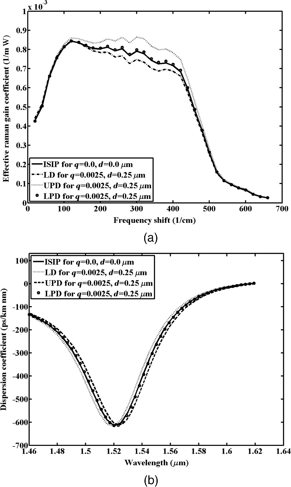 Effect of lower and upper parabolic dips in refractive index