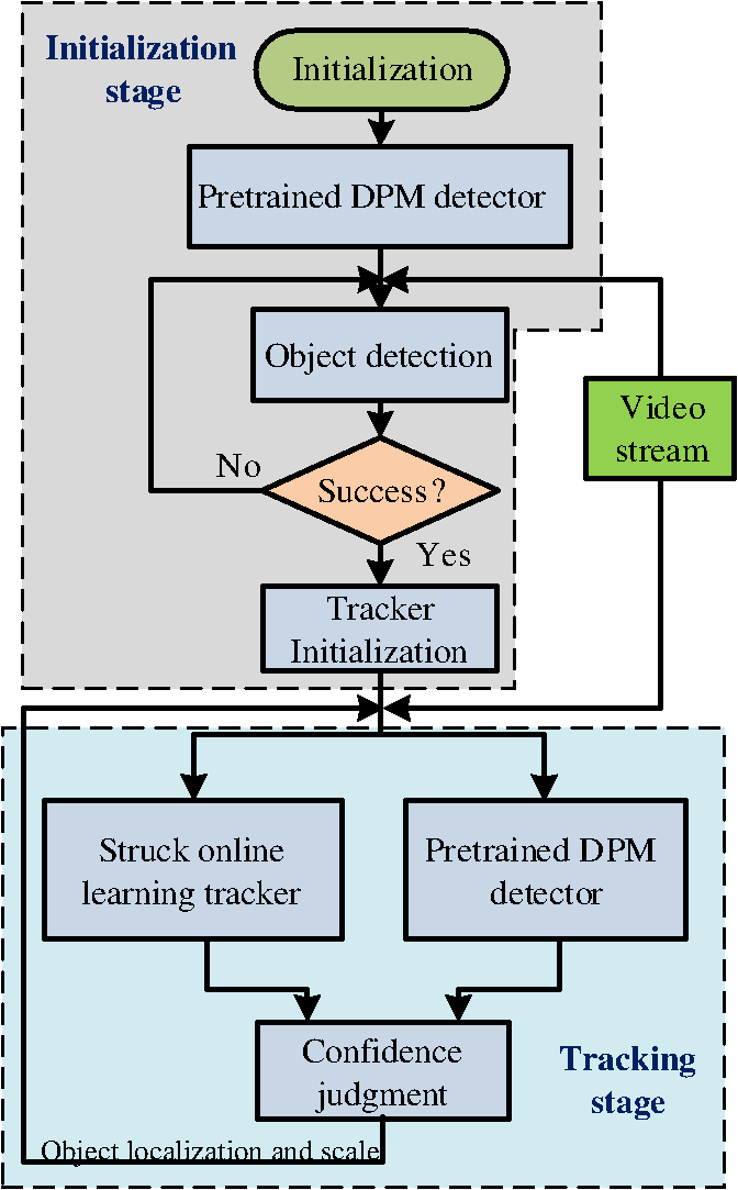 Long-term object tracking combined offline with online learning