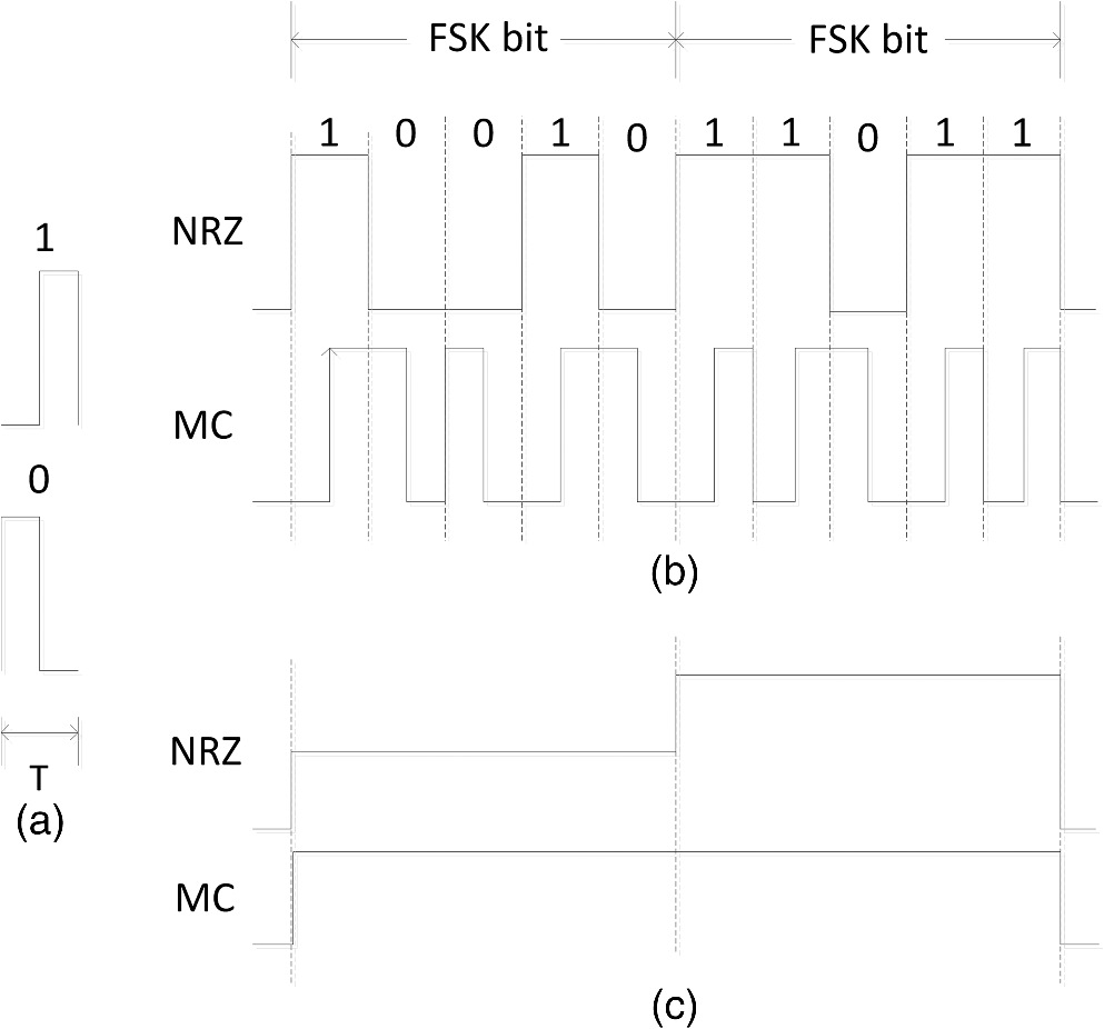 Orthogonal Modulation System With Manchester Coded Payload And Fsk Demodulator Fig 2