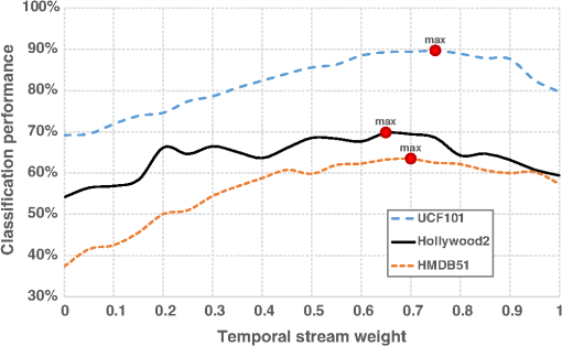Weighing classes and streams: toward better methods for two