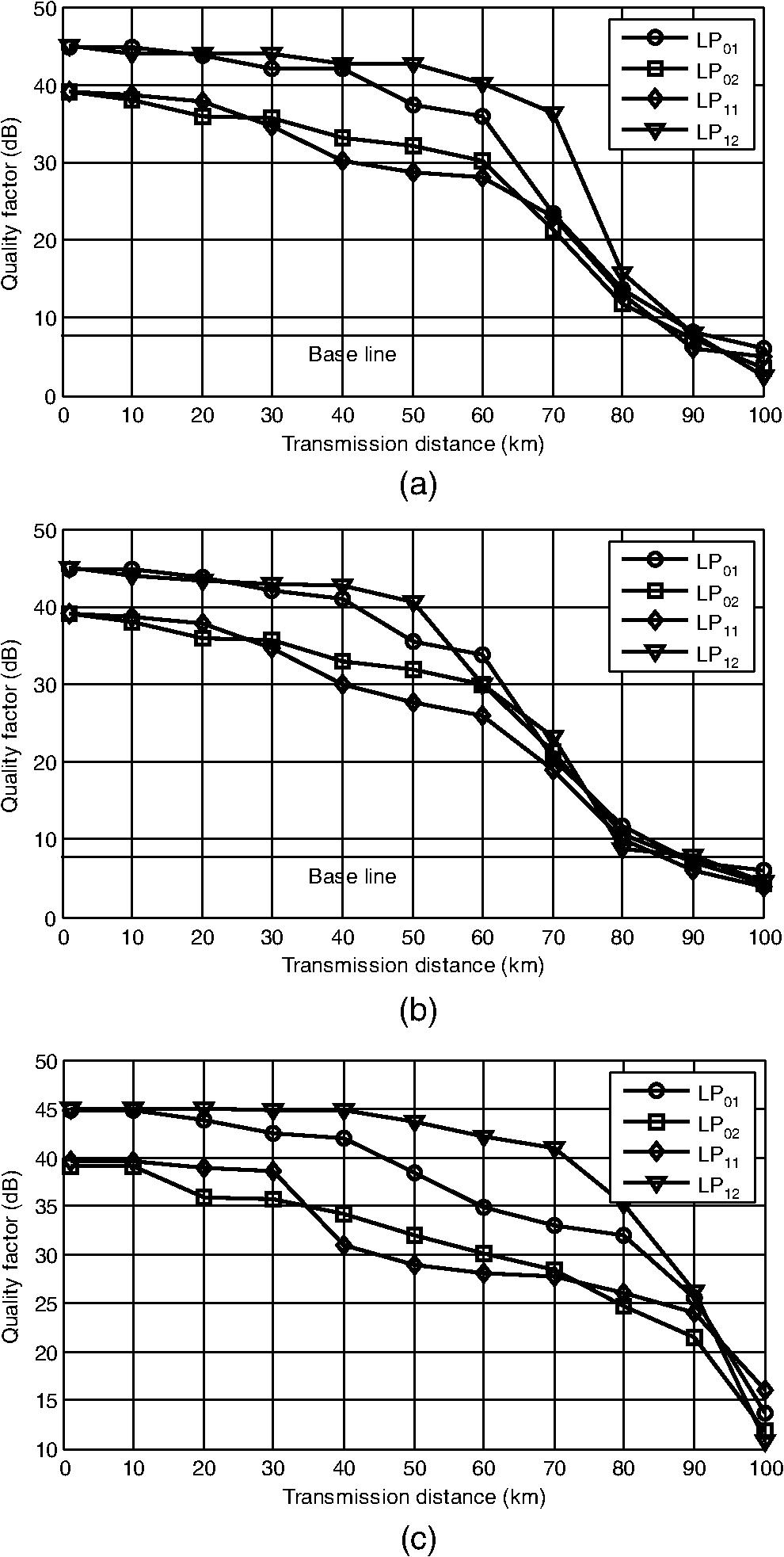 Performance comparison of pre-, boost-, and inline-multimode erbium