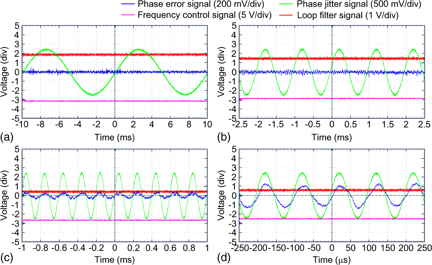 Tracking Performance Of Optical Phase Locking Loop With Frequency Basic Shift Oscillator 1khz Under Sine Jitter The Modulating Is A 100 Hz B 1 Khz C 5 And D 10