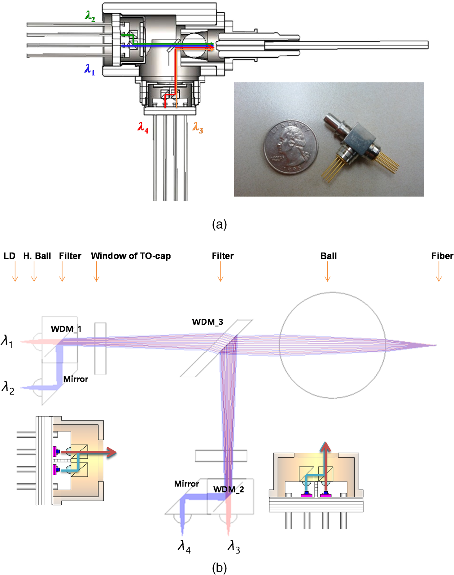 Bidirectional Optical Subassembly Shaped 20 Gbit S Compact Single Displayport Schematic A View And B Overall Coupling Processes Of The Proposed Mode Core Four Channel Transmitter Tosa