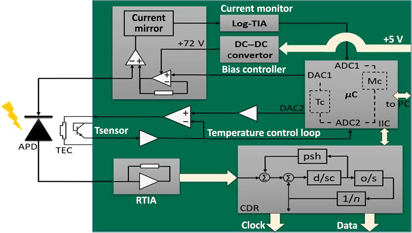 Design and performance testing of an avalanche photodiode receiver ...