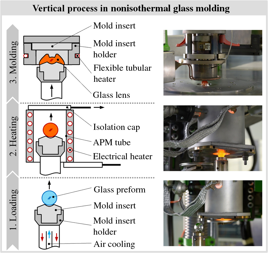 Nonisothermal glass molding for the cost-efficient